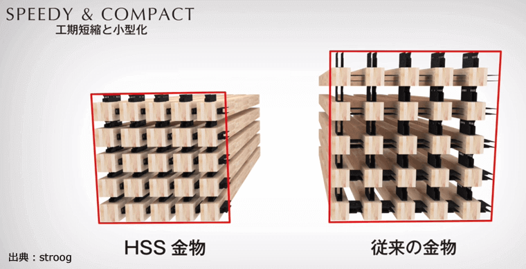 HSS金物を取り付けた柱を横倒し重ねたボリュームの比較