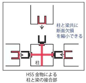 在来工法とHSS金物の断面欠損の比較
