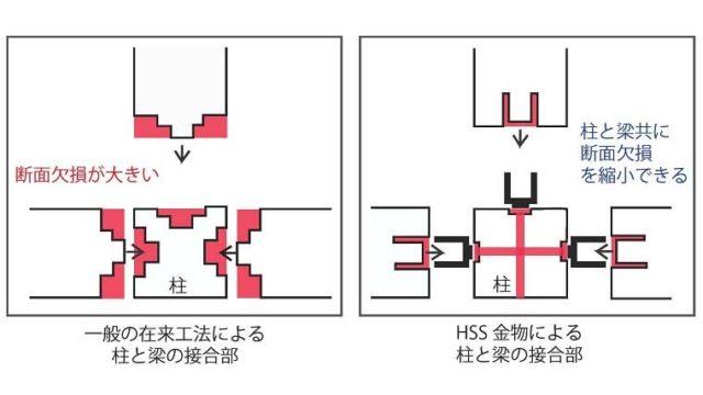 木造軸組工法(在来工法)のデメリットを解消し耐震性を上げる方法
